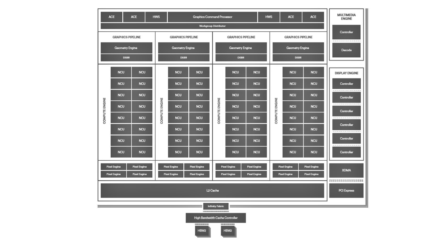 Amd Vega Reviews News Performance And Availability Pcgamesn 72 Wiring Diagram Architecture