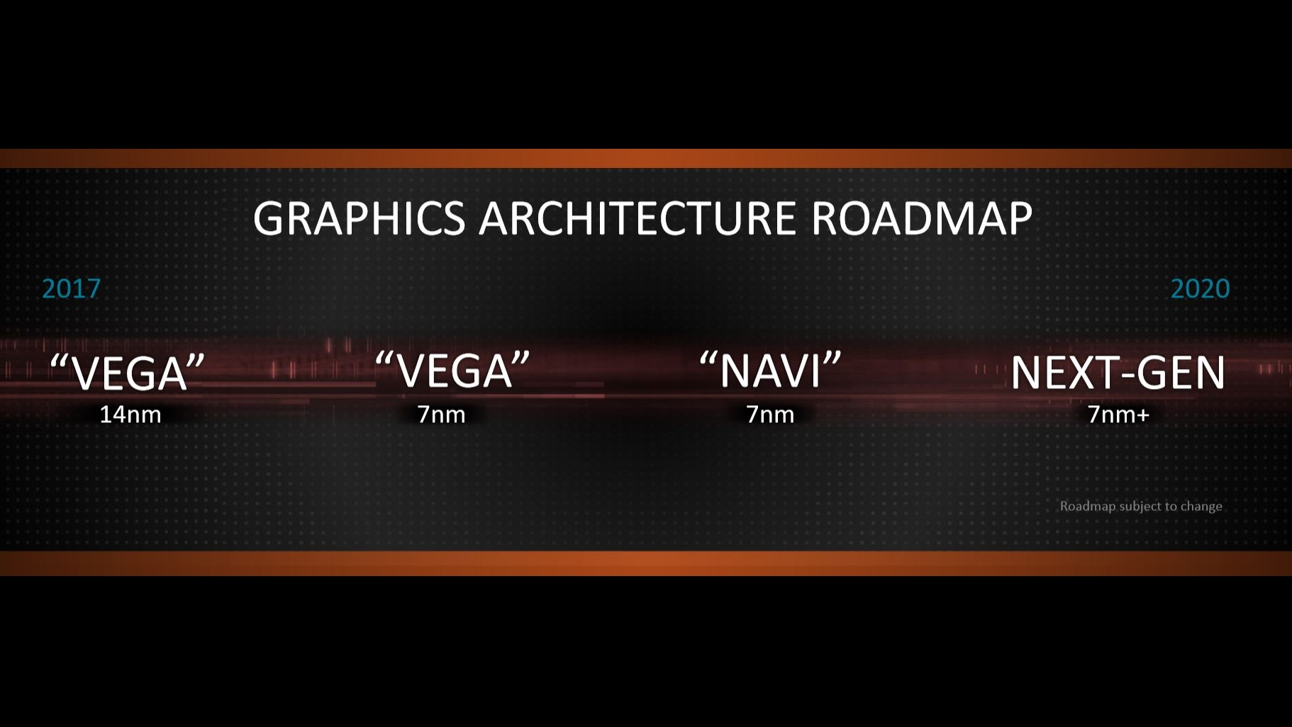 New AMD Navi Linux code confirms the GCN design of the new