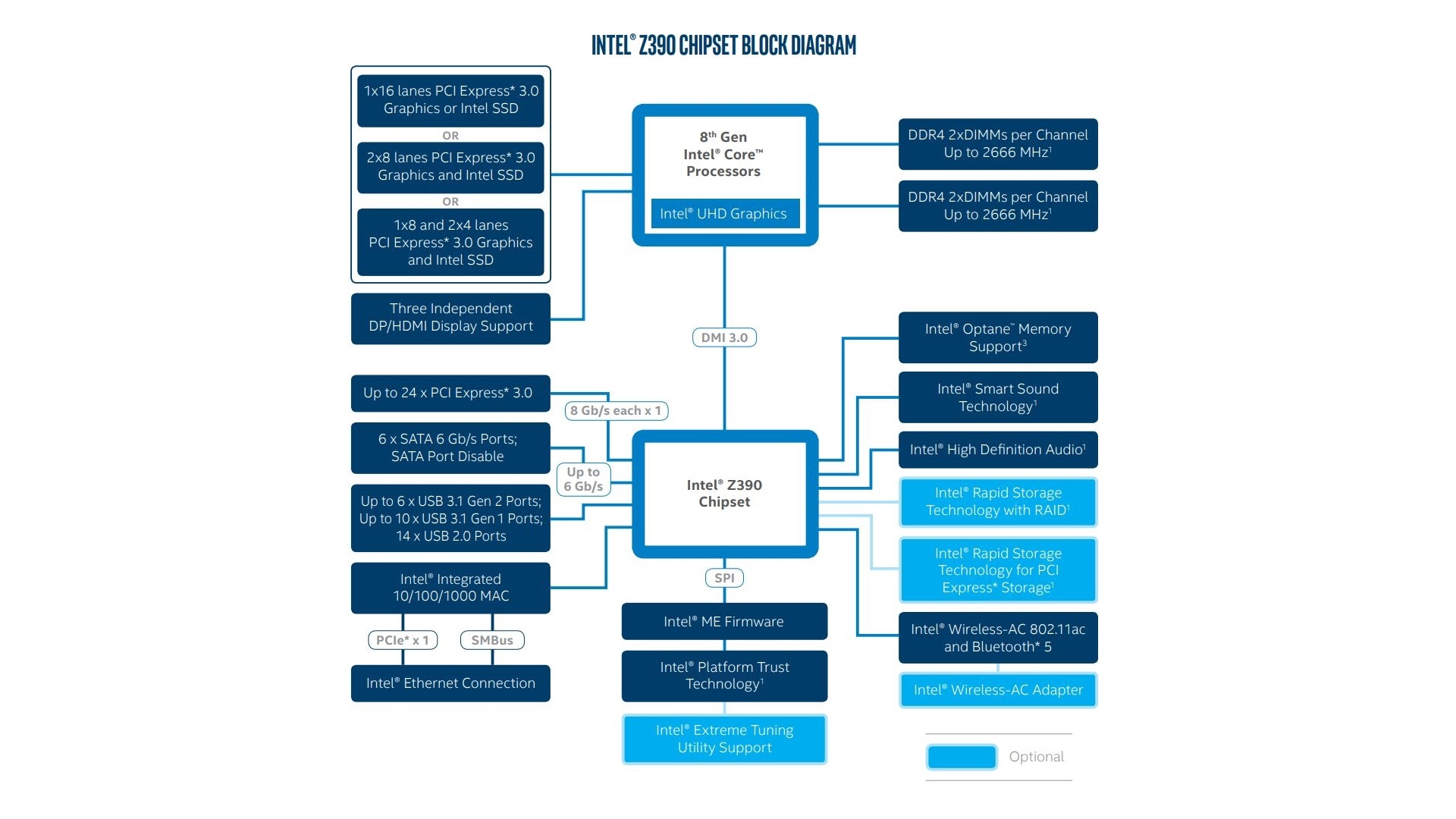 Intel I9 Release Date 8 Core Cpu Specs And News Pcgamesn Playstation 3 Block Diagram Z390 Specifications