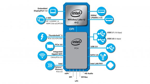 Intel 8th gen U-series chip and chipset diagram