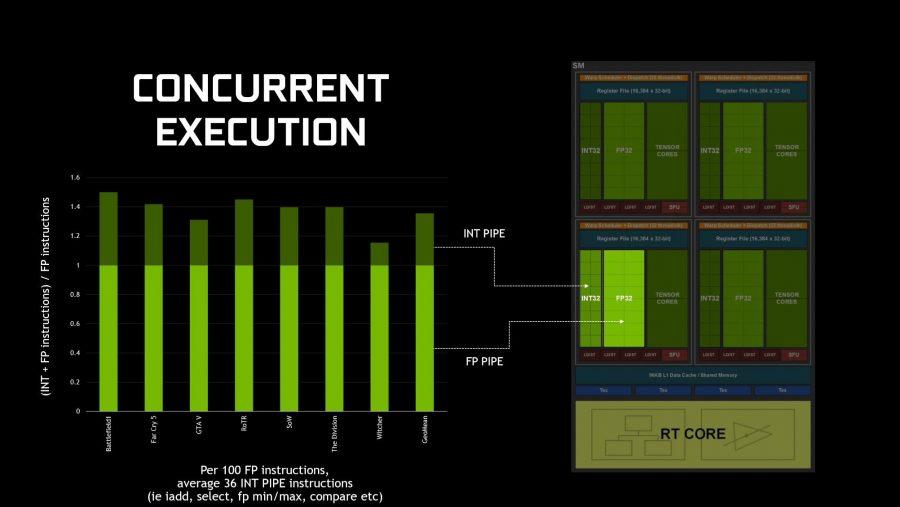 Nvidia concurrent execution