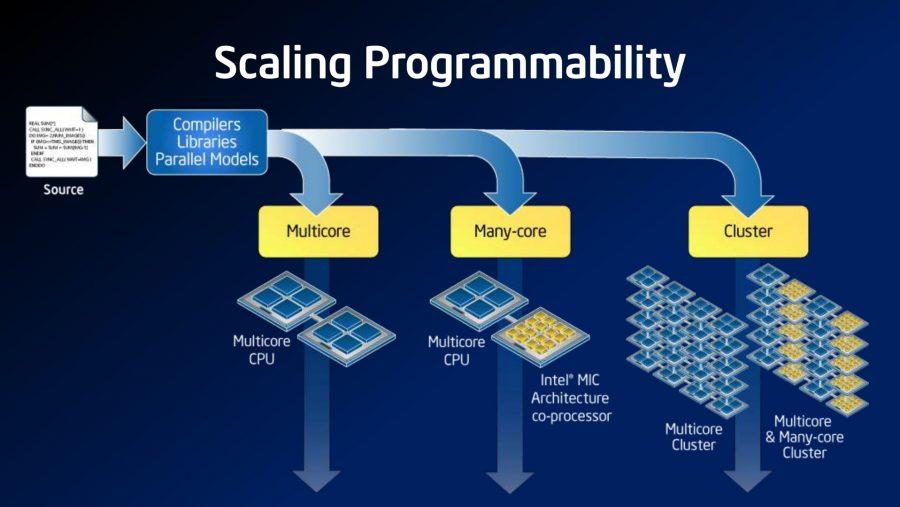 Intel many-core designs