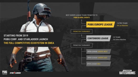 PUBG Europe League structure