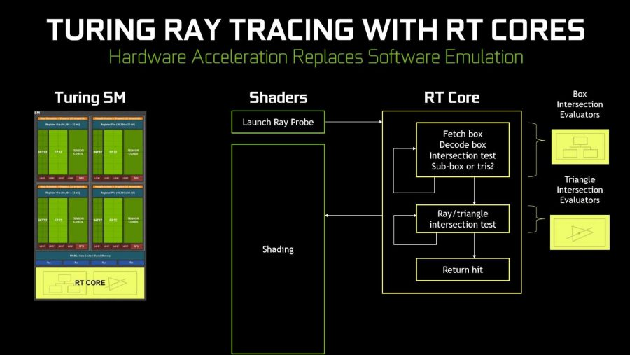 Nvidia Turing RT cores