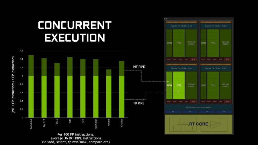 Nvidia Turing SM