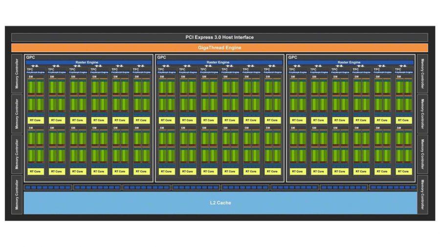 Nvidia Turing TU106 GPU