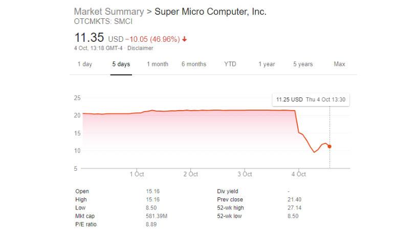 Super Micro share value