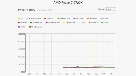 AMD Ryzen 7 2700X price history