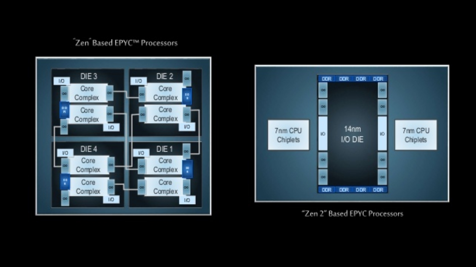"""AMD's Zen 2 CPUs mix 7nm and 14nm silicon in a """"revolutionary chiplet design"""" 