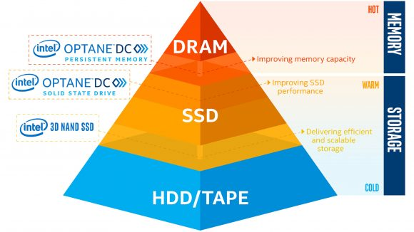 Intel Optane storage pyramid