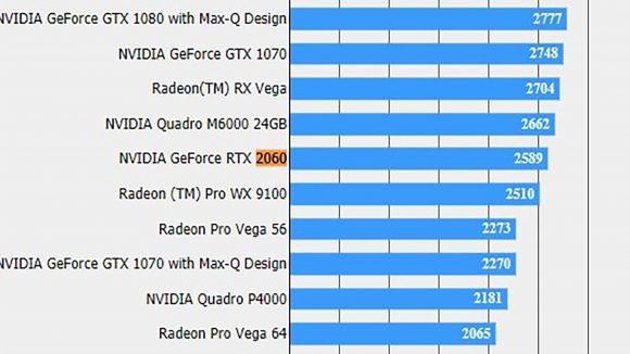 Nvidia GTX 2060 FFXV result