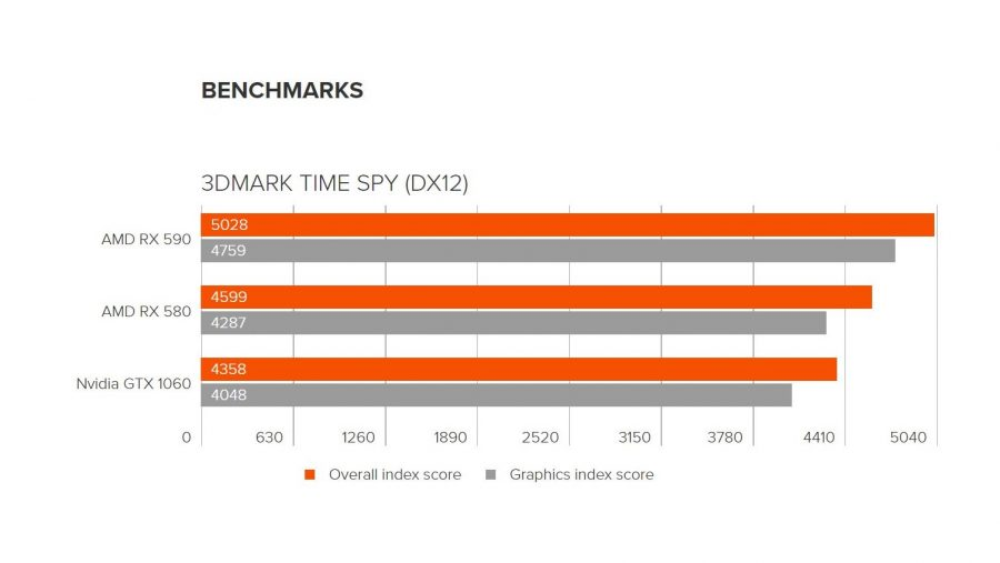 RX 590 benchmarks