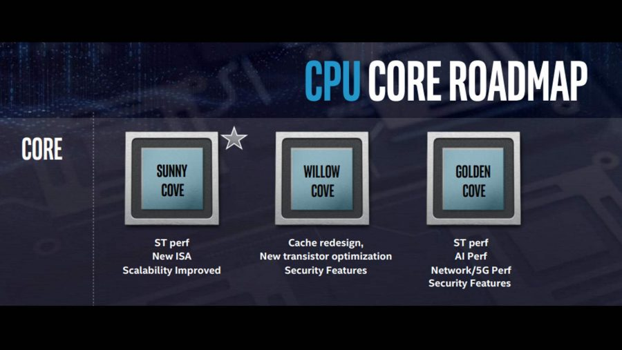 Intel Core roadmap