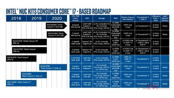Intel Ghost Canyon X NUC