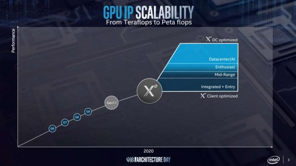 Intel Xe graphics roadmap