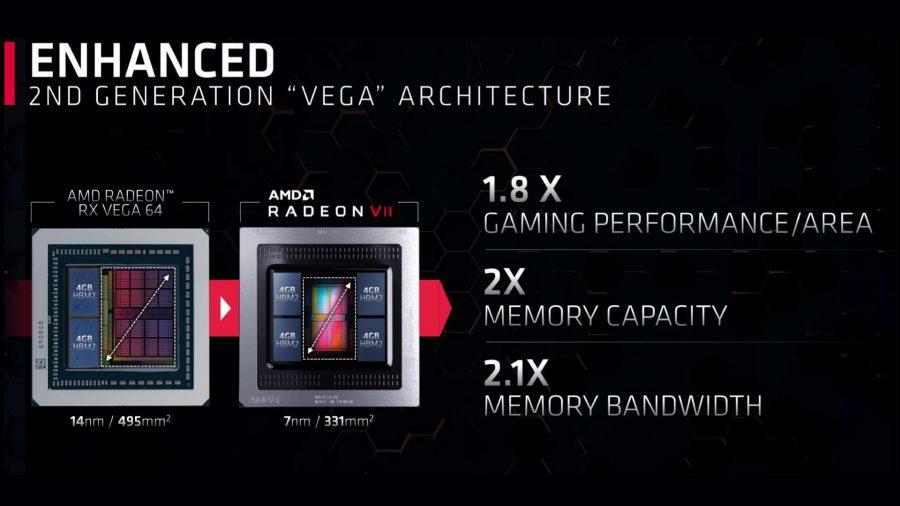 AMD Radeon VII architecture