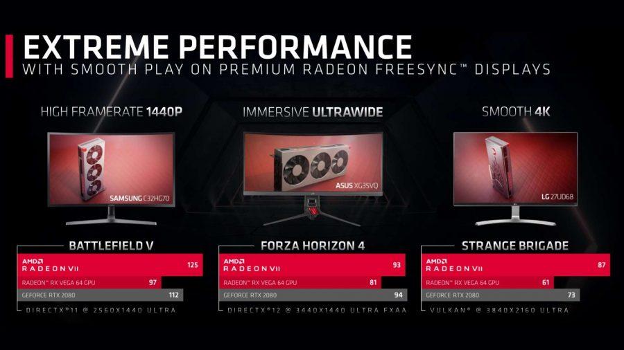AMD Radeon VII gaming performance