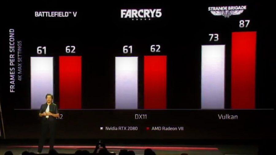 AMD Radeon VII gaming performance on stage