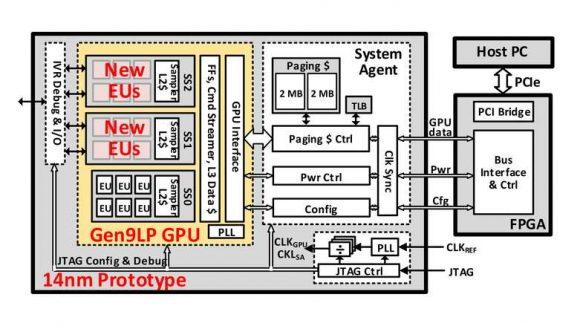 Intel prototype GPU