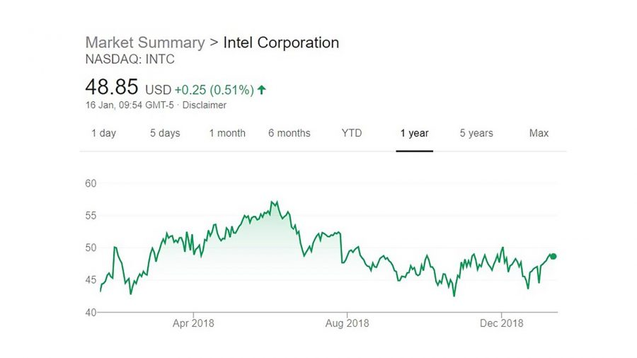 Intel share price over a one year period