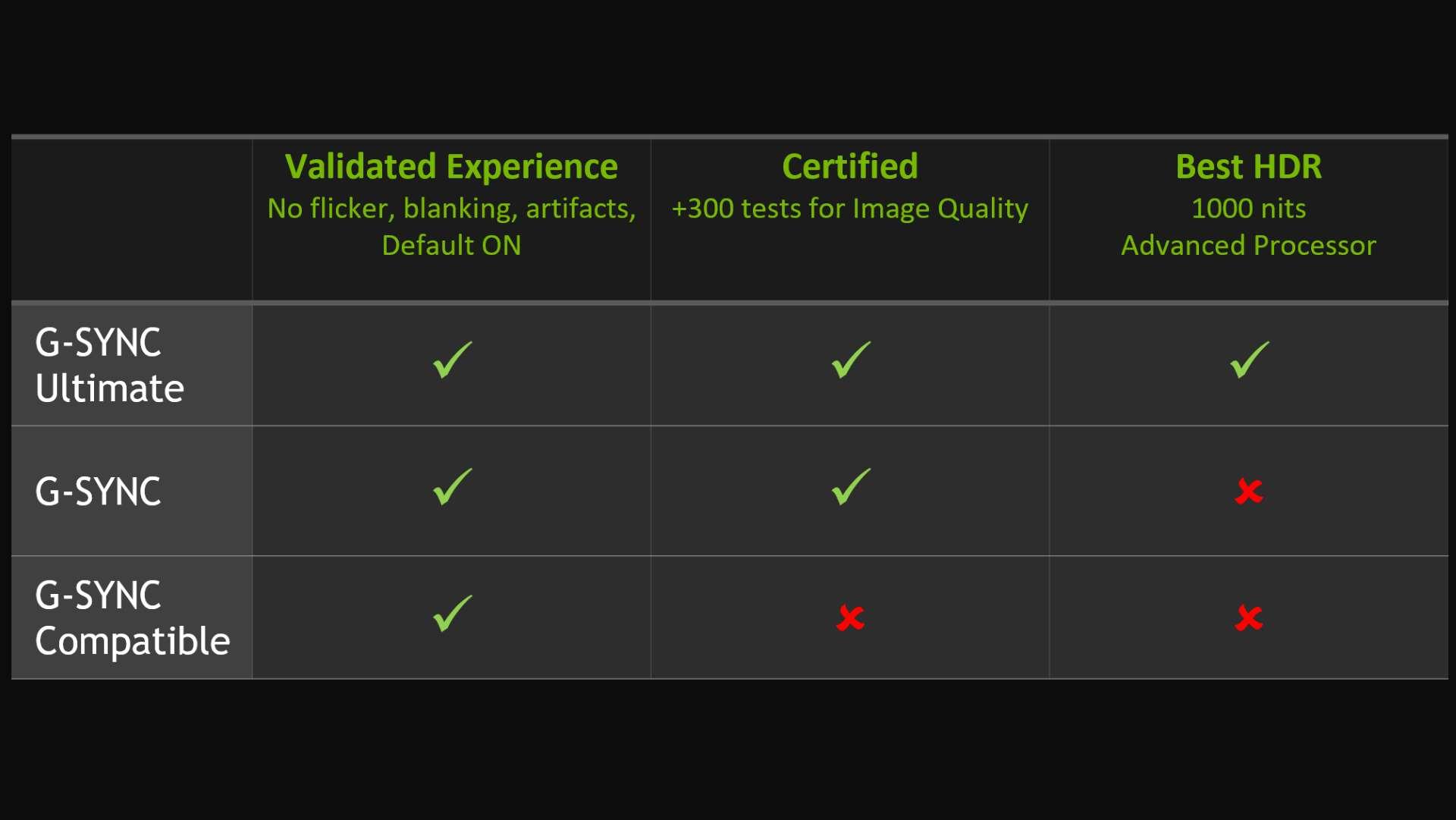 Nvidia GPUs finally support adaptive sync, bringing G-Sync