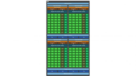 Nvidia streaming multiprocessor