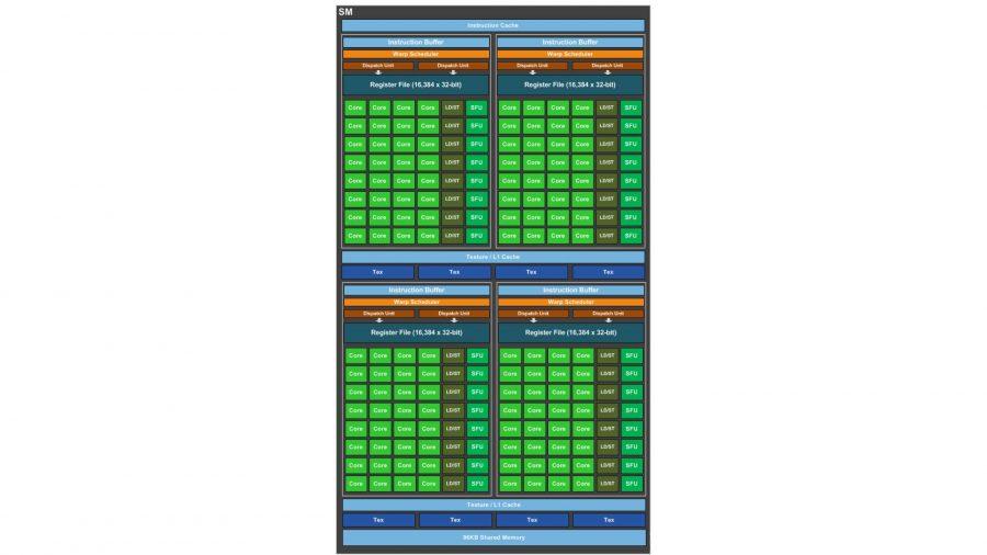 Nvidia Pascal streaming multiprocessor