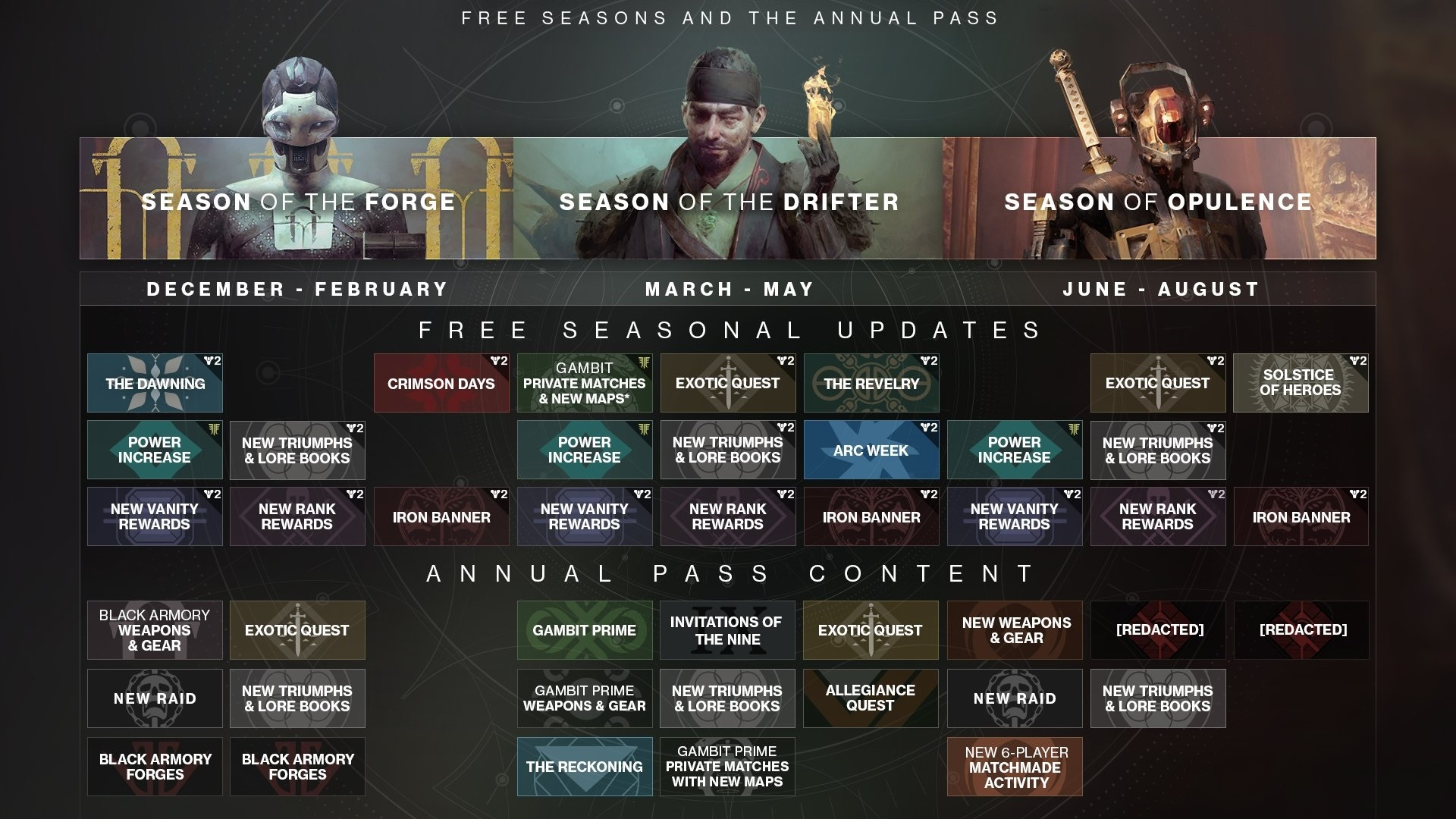 Destiny 2 updates – everything Bungie has planned   PCGamesN