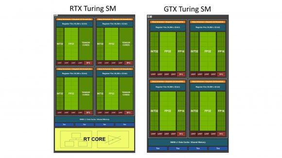Nvidia RTX and GTX Turing SM