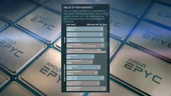 Details of AMD's price/performance superiority