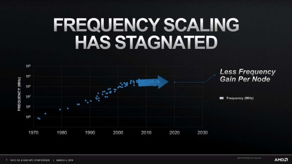 Graph plotting process frequency scaling