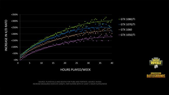 K/D by hours played/week