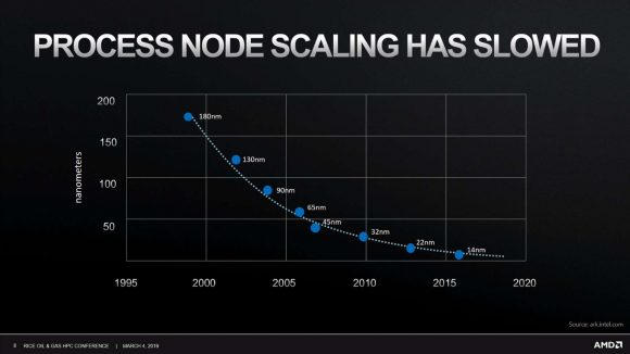Graph plotting process node scaling