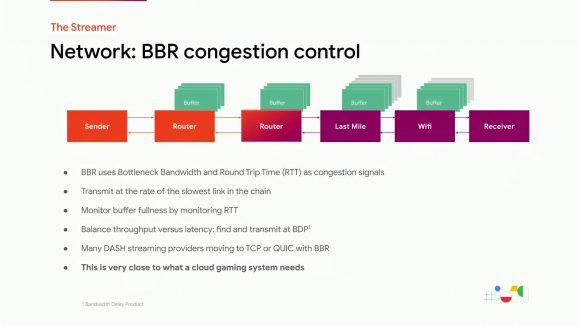 Google BBR congestion control algorithm