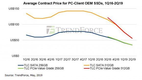 Trendforce DRAMeXchange NAND flash pricing