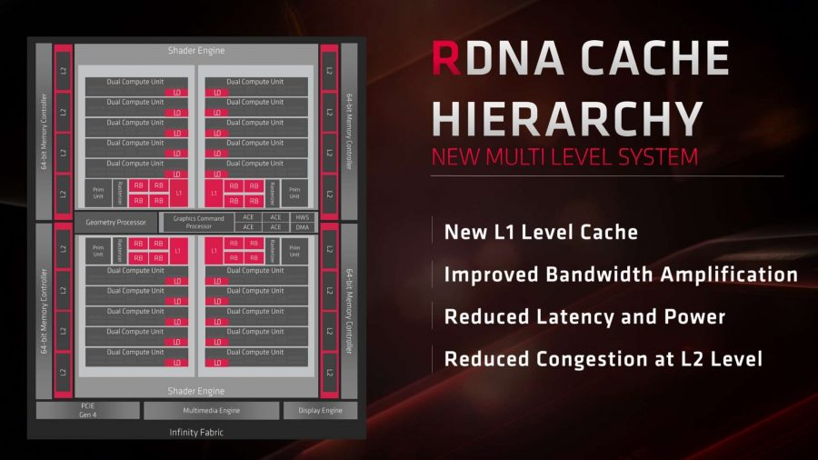 AMD Navi RDNA cache hierarchy