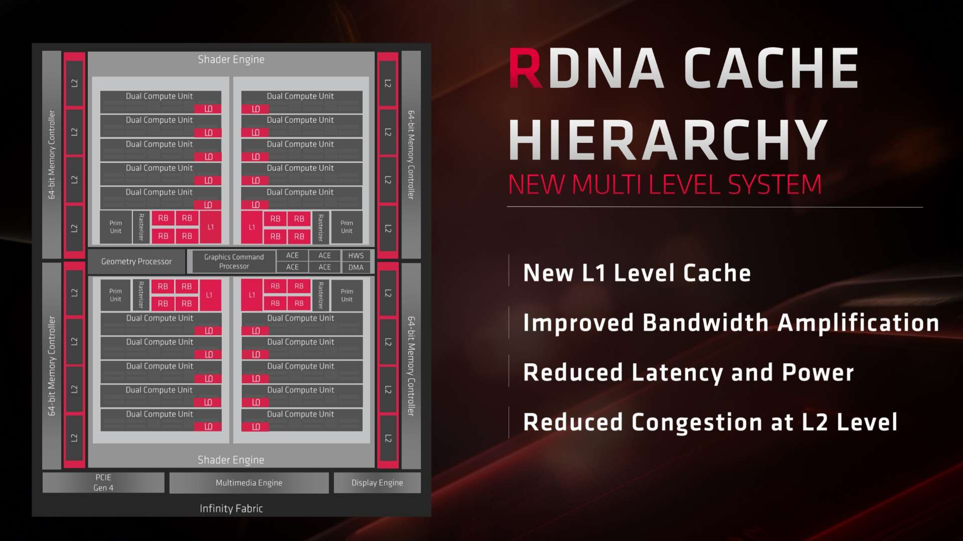 AMD Navi RDNA architecture – a GPU designed purely for PC