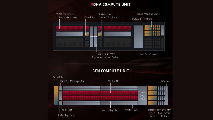 AMD Navi vs Vega compute unit