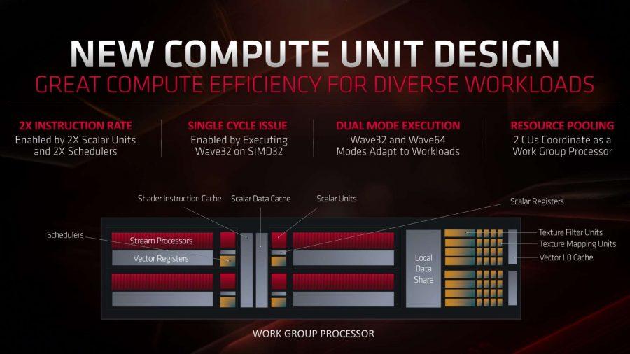 AMD Navi RDNA compute unit