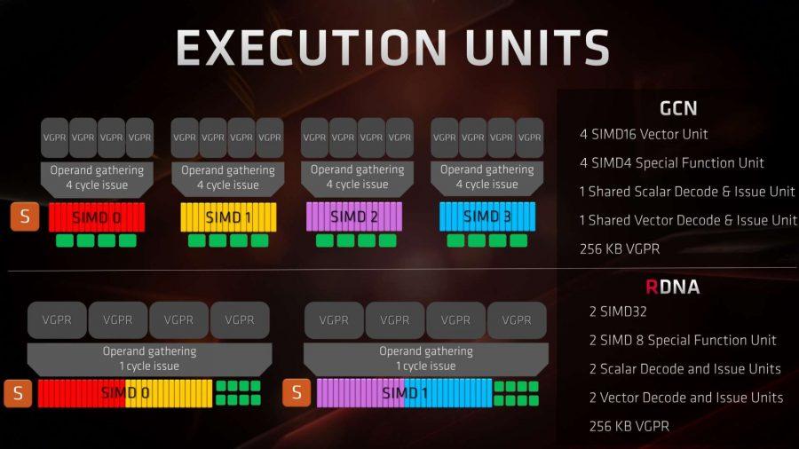 AMD Navi RDNA execution unit