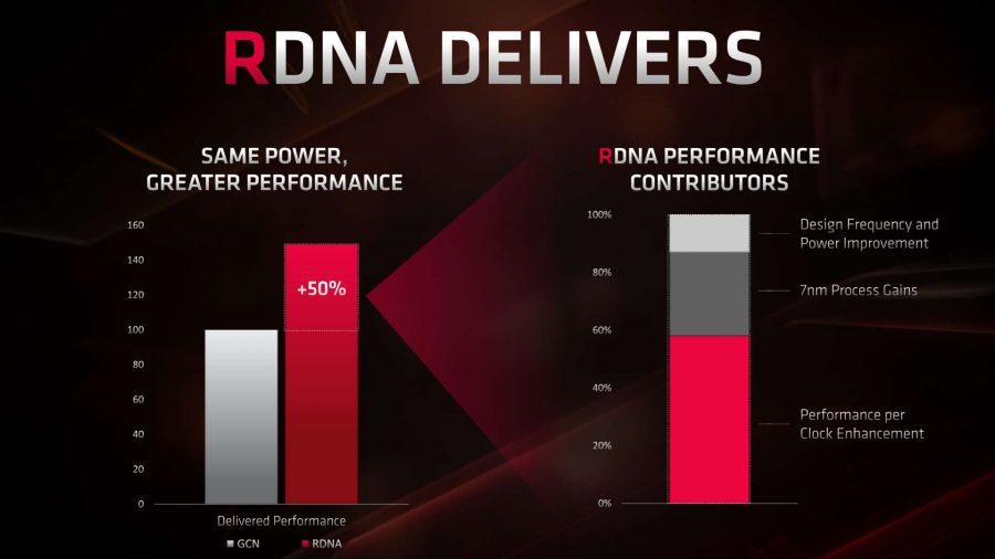 AMD Navi RDNA performance