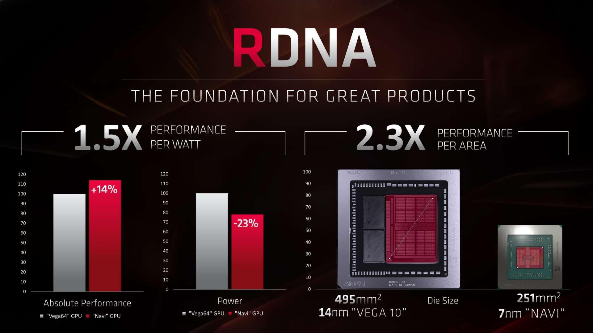 AMD Navi RDNA architecture – a GPU designed purely for PC