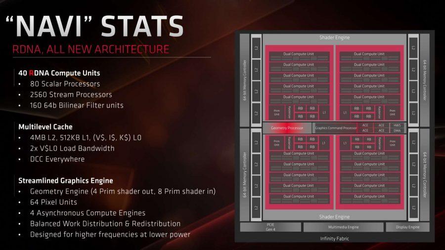 AMD Navi RDNA GPU specs