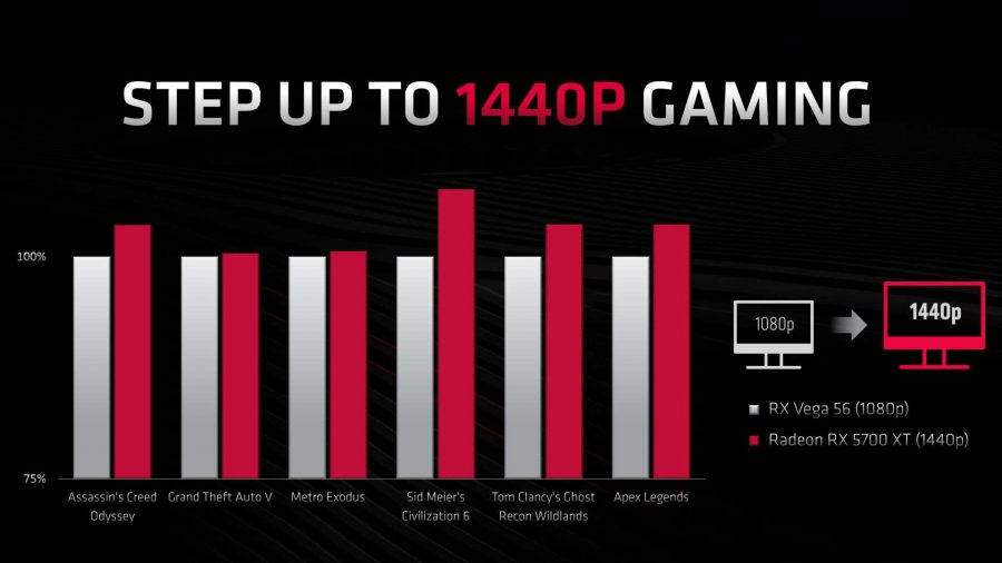 AMD Radeon RX 5700 XT 1440p upgrade