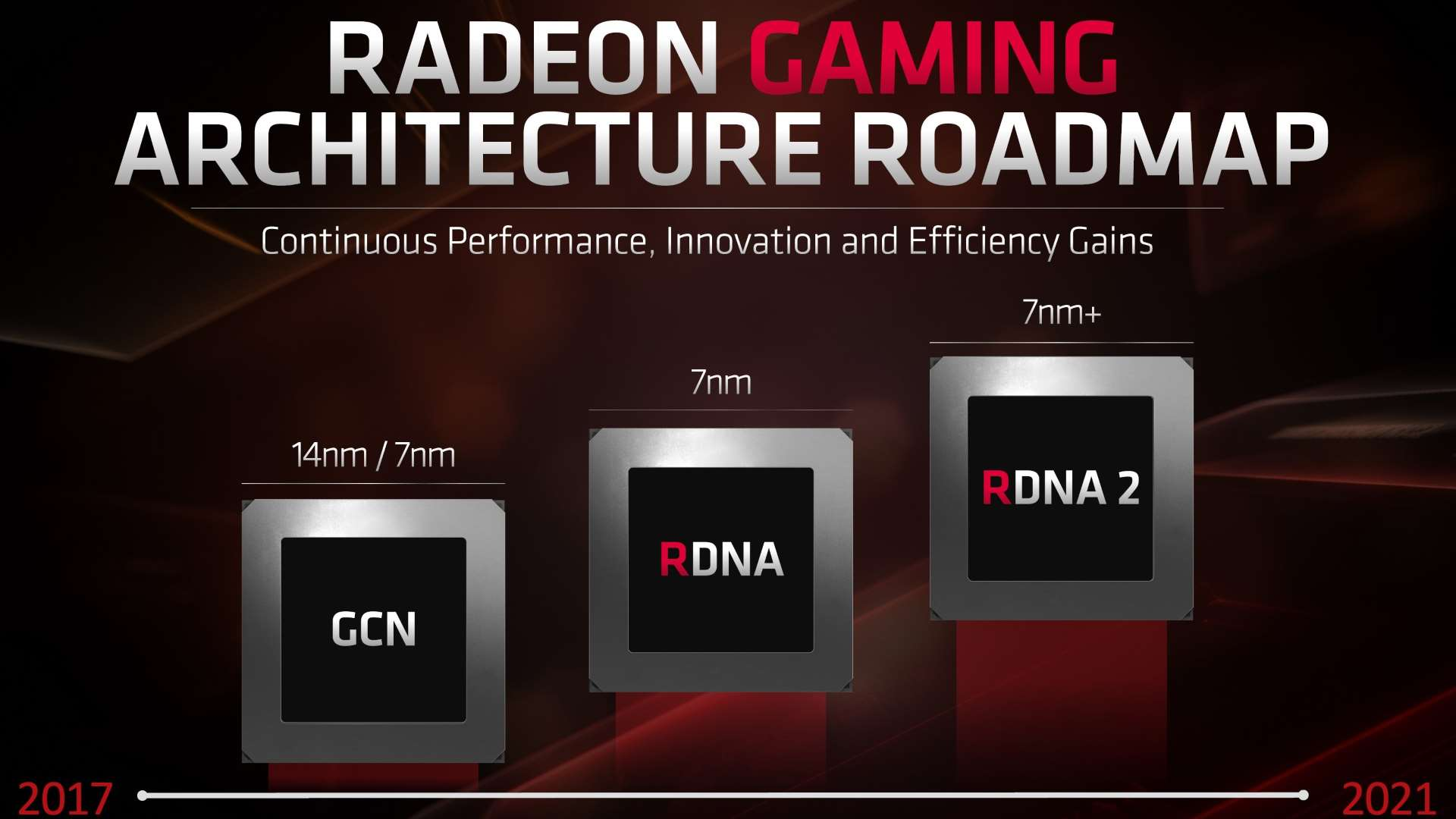 AMD's second-gen RDNA GPUs will feature hardware accelerated ray