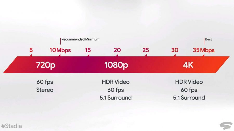 Google Stadia network requirements