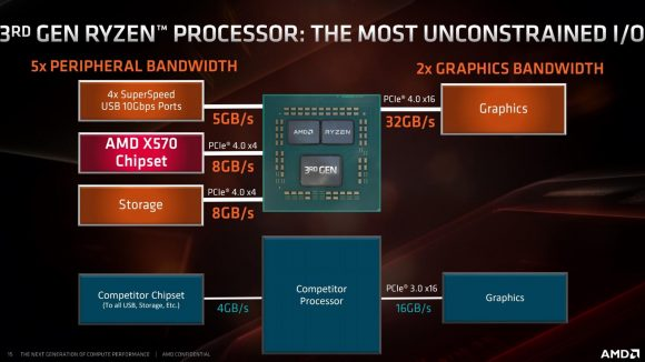 Amd Ryzen X590 Chipset Spotted As Asmedia Nets B550 And