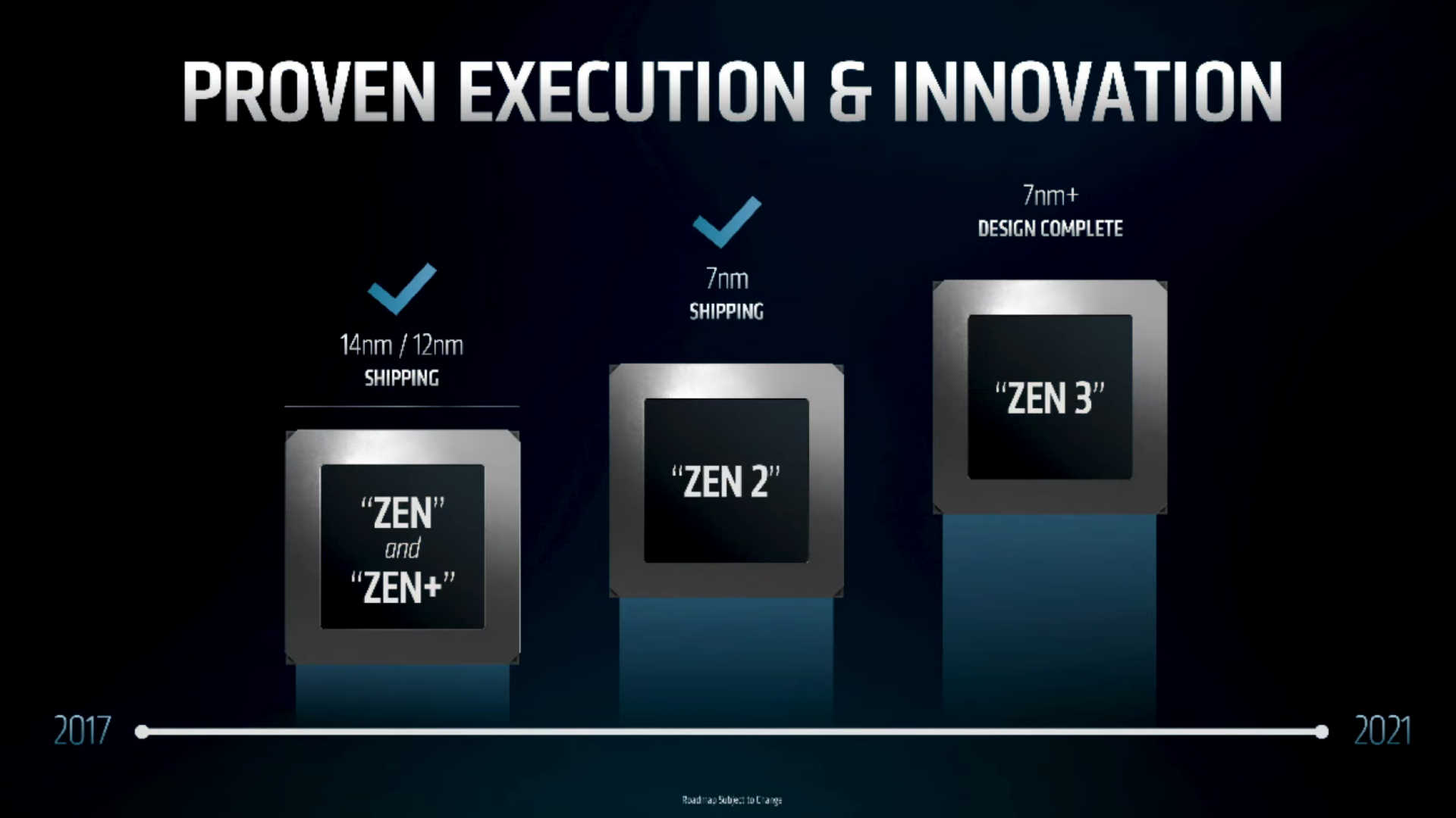 Amd Says Zen 5 Is In The Design Phase Hinting At An Intel Tick Tock Like Model Pcgamesn