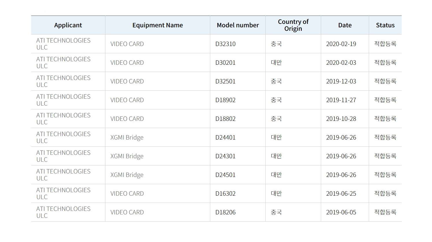 Multiple Amd Listings Suggest The Nvidia Killer Big Navi Gpu Release Date Is Close Pcgamesn