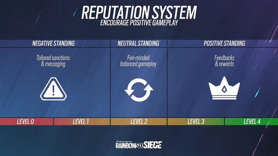 rainbow six siege reputation system 900x506 - Each Rainbow Six Siege Crimson Heist and 12 months 6 change detailed